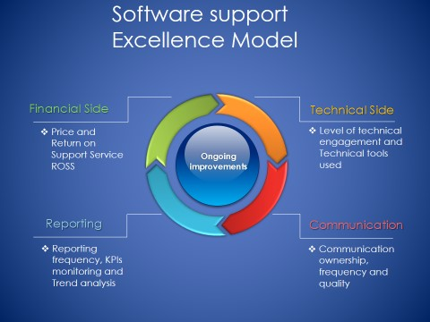 support excellence model