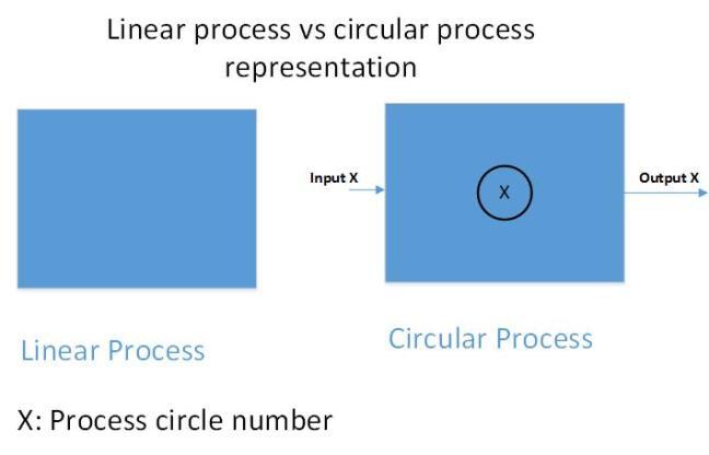 linear-vs-circular-proess